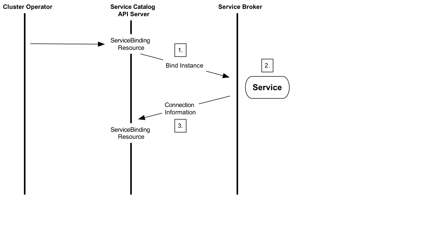 Bind to a managed service