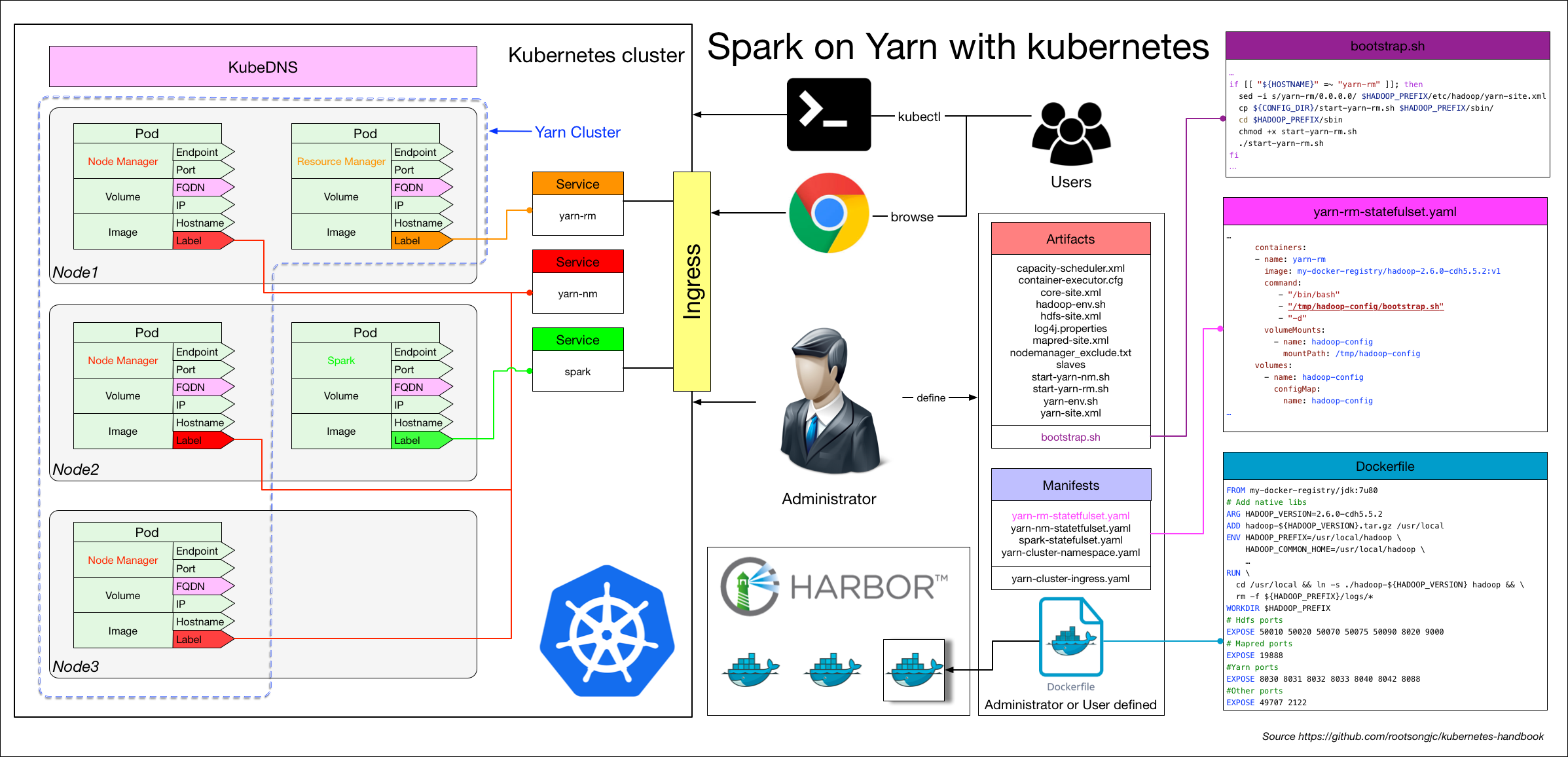 spark on yarn with kubernetes